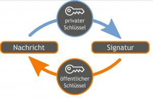 Abbildung 2: Digitale Signatur