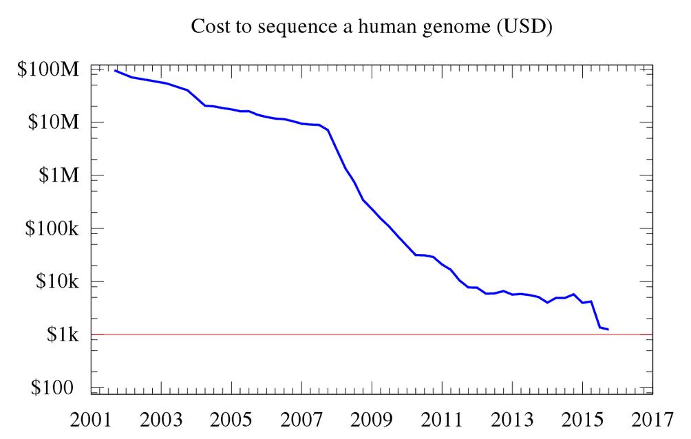Kosten der Sequenzierung eines menschlichen Genoms im Zeitverlauf