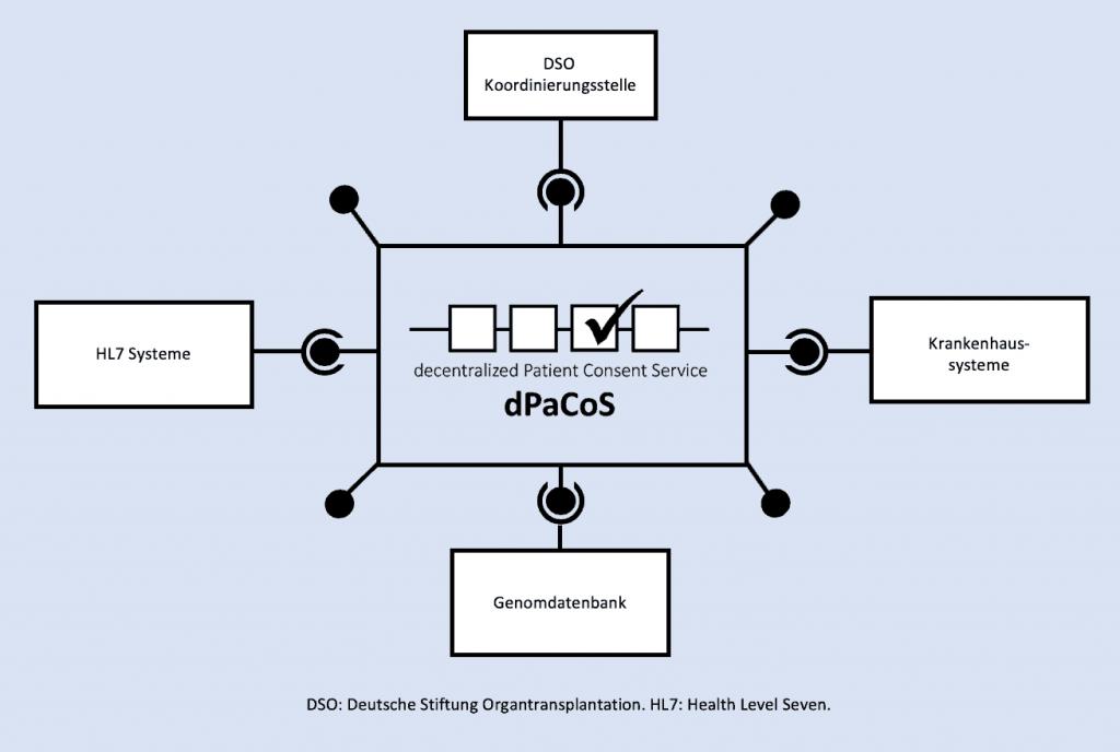 dPaCoS - Blockchain für Einverständniserklärungen