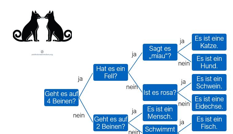 Entscheidungsbaum (Decision Tree)