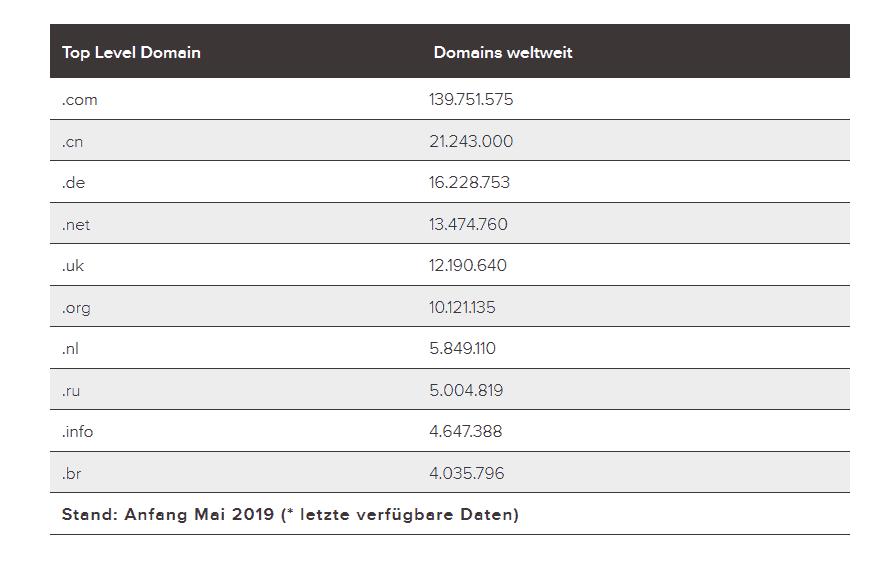 DENIC: .de-Domains