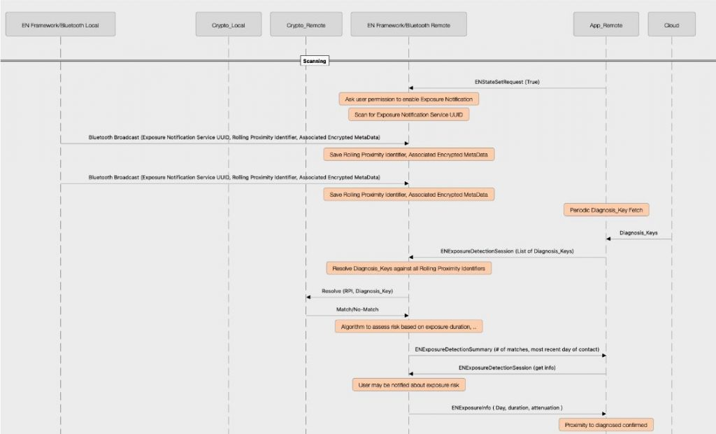Scanning Flow im Protokoll Exposure Notification (Google)
